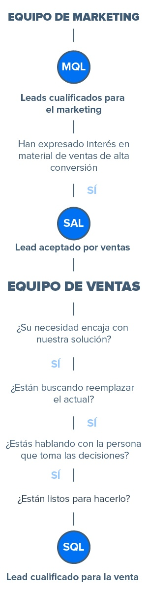 cualificación de leads - MQL y SQL