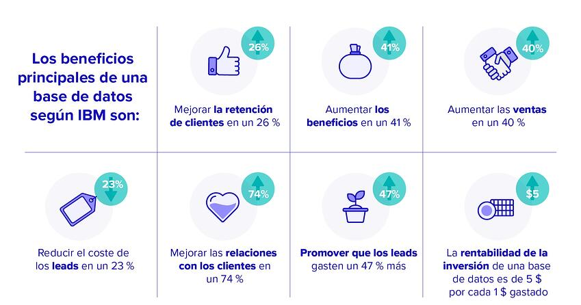 una base de datos - beneficios principales