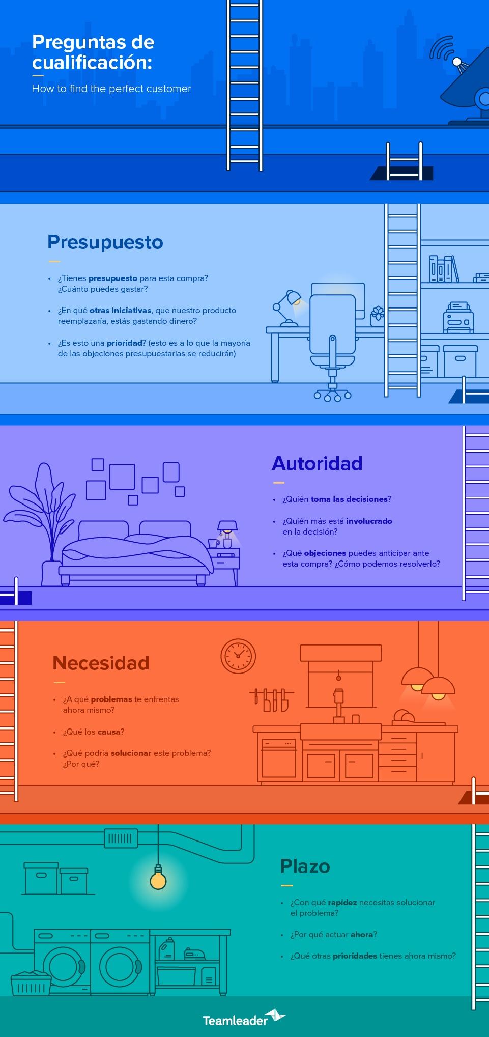 Blog3_QualifyLeads_Infographic_ES.jpg