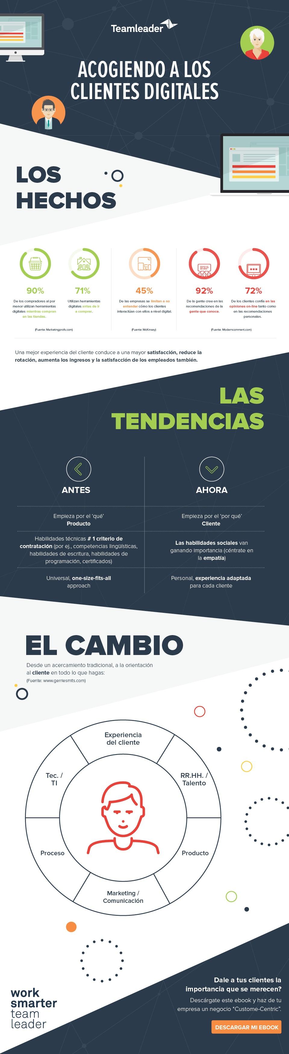 infografia-entender-al-cliente-customer-centric.jpg