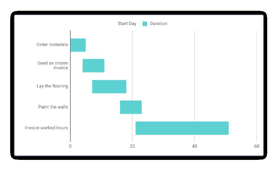 Excel Gantt Chart 8