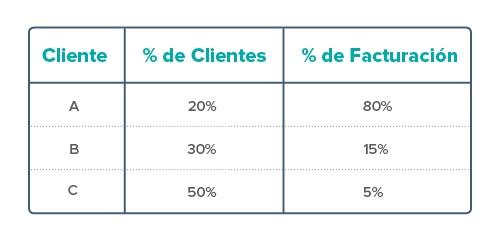 análisis abc para tu gestión comercial.jpg